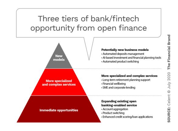 SAVIS Open Banking bước nhảy vọt từ covid-19