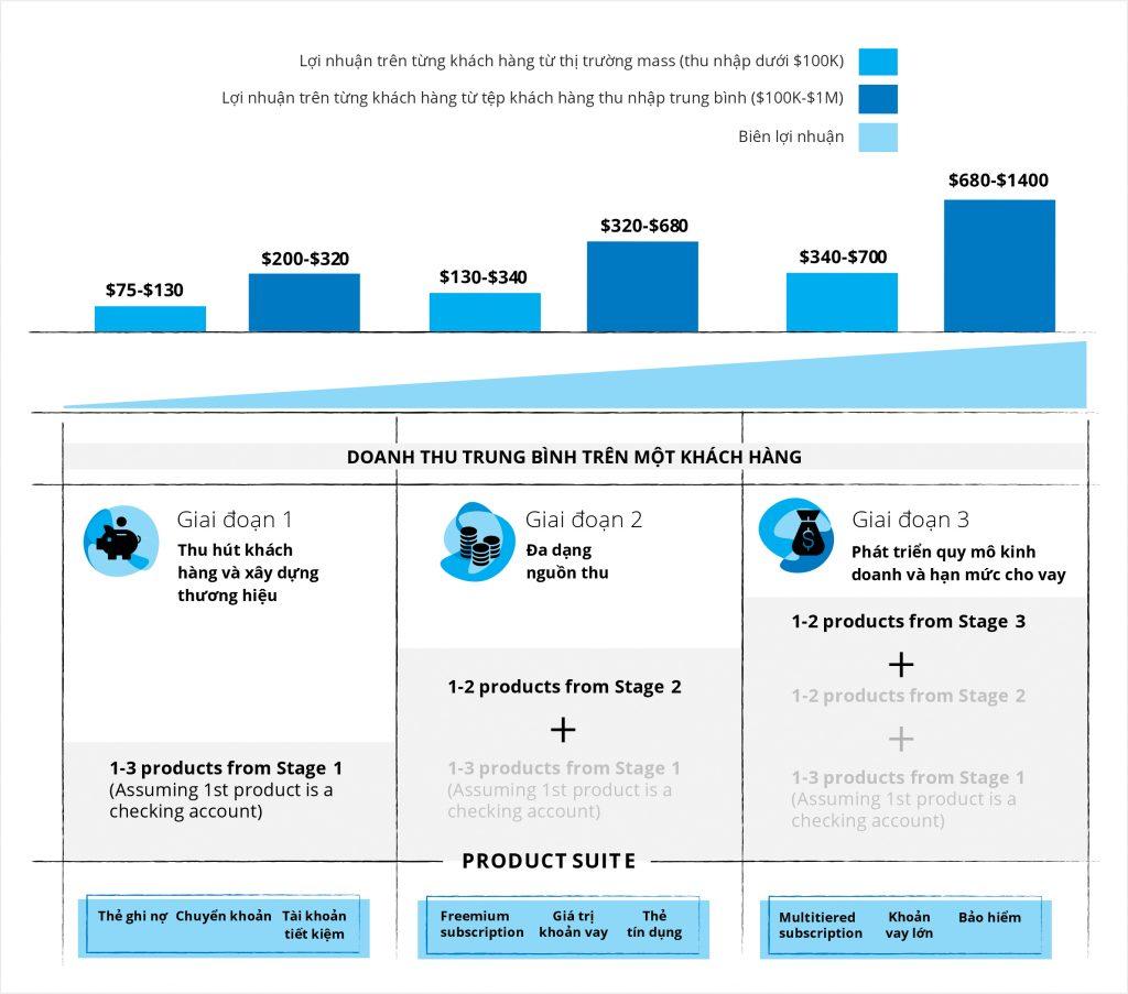 SAVIS DX Open Banking Platform - Khách hàng ngân hàng số